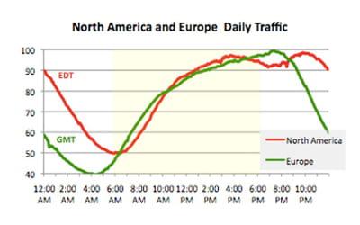 trafic quotidien aux etats-unis et en europe.