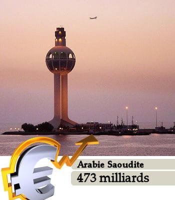 l'arabie saoudite est la 22e puissance économique mondiale.