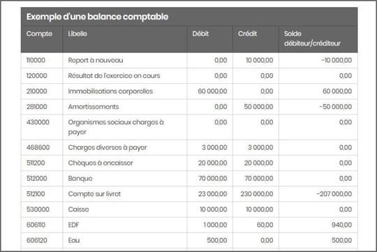 Balance comptable: définition et exemple