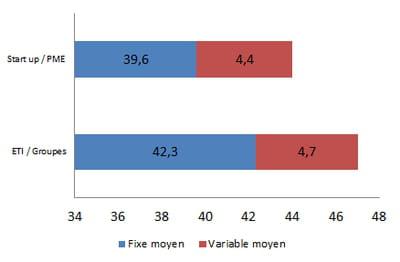 rémunération moyenne d'un expert web analytics en 2014, en k€ bruts