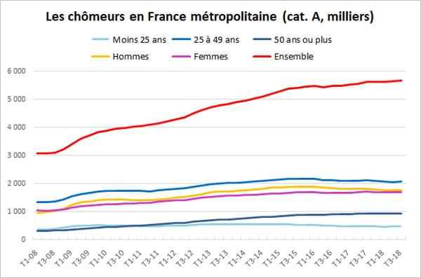 Le taux de chômage en France diminue 1,1% au quatrième trimestre 2018