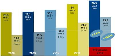 croissance du chiffre d'affaires de la vente à distance et de l'e-commerce
