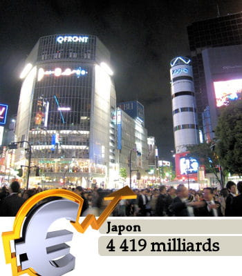 le japon est le 3e pays le plus riche du monde.