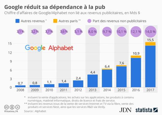 Google est de moins en moins accro à la publicité, mais pas encore sevré