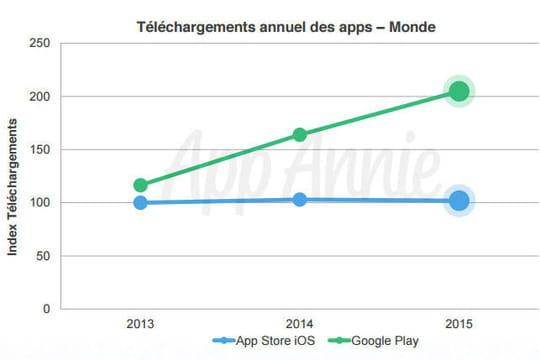 Quelles sont les tendances des applications mobiles ?