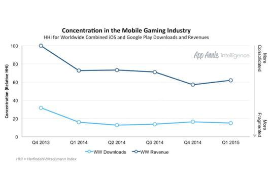 Est-il devenu plus difficile de percer dans le marché du gaming mobile ?