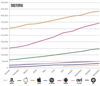 evolution du nombre d'applications dans chaque store d'applications mobiles en