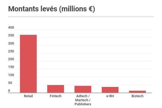 Les start-up françaises ont levé 588millions d'euros en septembre 2020