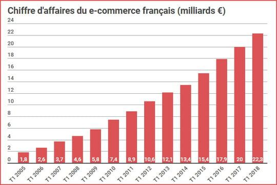 Le chiffre d'affaires du e-commerce français croît de 13% au 1er trimestre