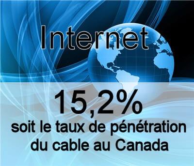 le taux de pénétration de la technologie cable au canada.