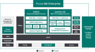architecture de la distribution hadoop pivotal data suite.