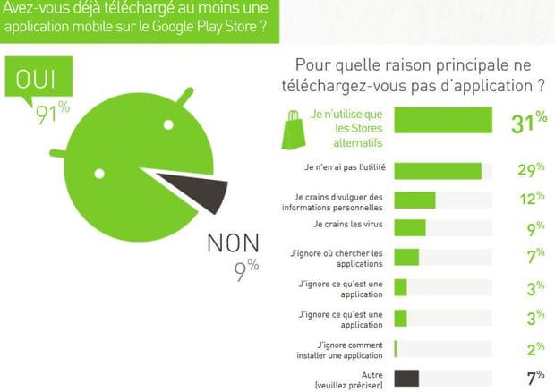31% des utilisateurs téléchargent sur un store alternatif
