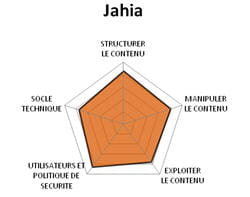 diagramme fonctionnel de jahia.