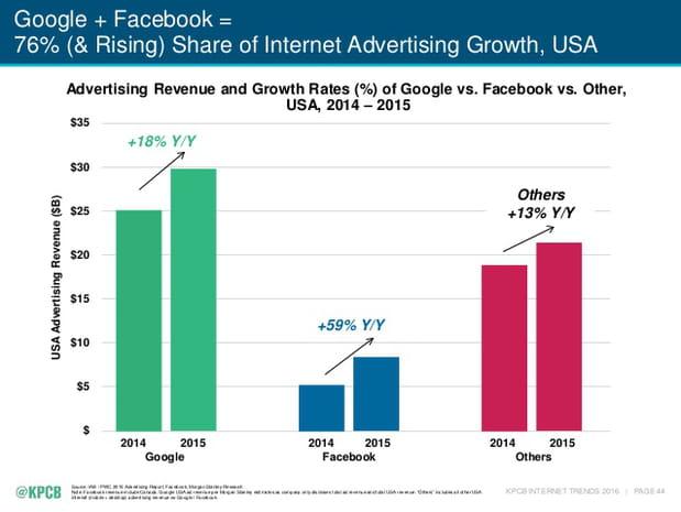 Google et Facebook, mastodontes de la publicité