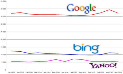 evolution des audiences de google search, bing et yahoo search entre décembre