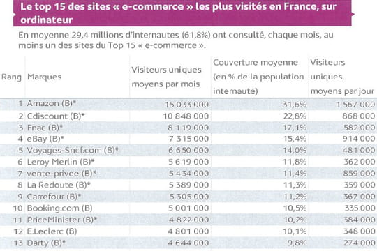 Top 15 de l'e-commerce français en audience au 2ème trimestre 2016