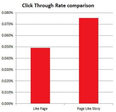 les actualités sponsorisées ont un taux d'engagement de 53% plus élevé que les