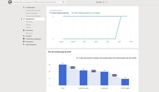 Des indicateurs de suivi de l'activité de l'entreprise sur sa Workplace