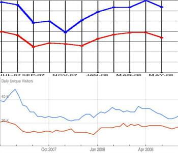les audiences d'opodo (en rouge) et de lastminute (en bleu) vues par