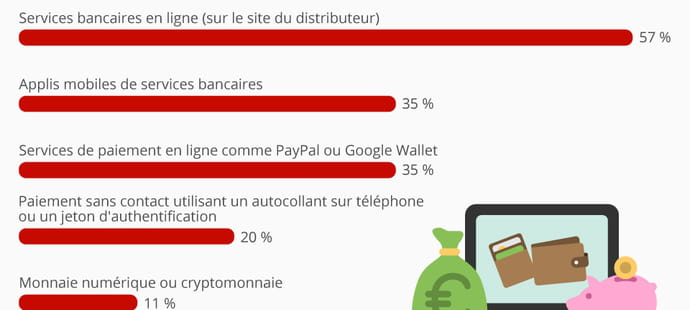 Infographie: l'émergence de nouveaux modes de paiement