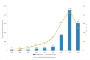 Les plateformes de prêts recueillent des investissements de plus en plus colossaux