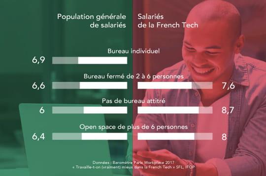 L'open space plébiscité dans la French Tech