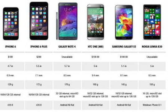 Comparatif : que vaut l'iPhone 6 face à ses principaux concurrents ?