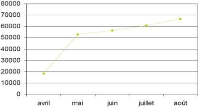 evolution du nombre de téléchargement de l'application au cours des six premiers