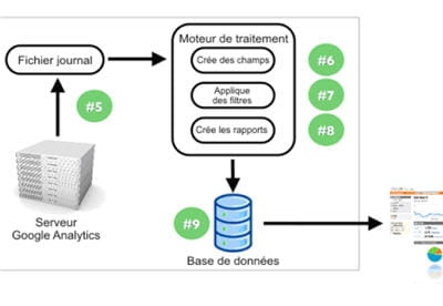 flux de traitement google analytics
