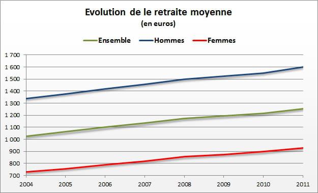 La Retraite Moyenne En France 1 256 Euros Par Mois
