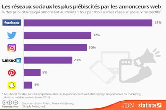 Facebook, réseau social le plus utilisé par les annonceurs