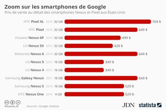 Infographie: le prix de vente des smartphones de Google