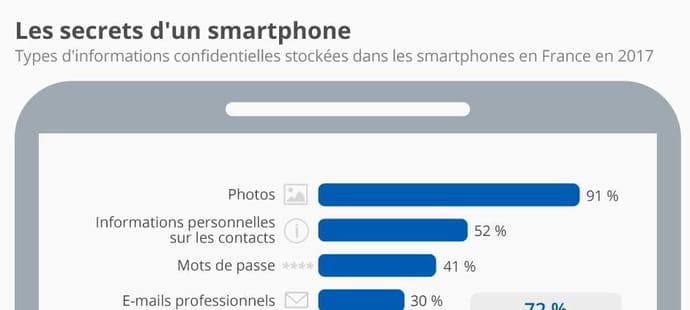 Le smartphone est devenu la boîte à secrets des Français