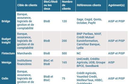 Comparatif des plateformes d'open banking: laquelle choisir?