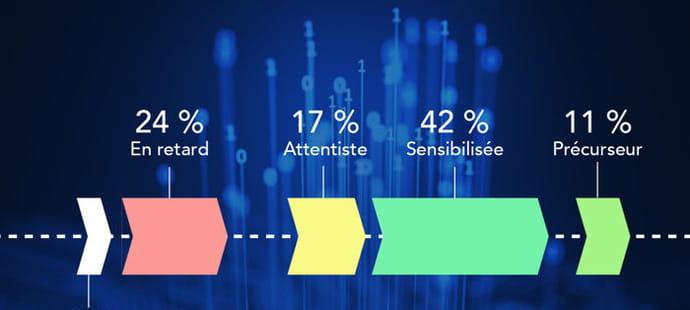 Que pensent les salariés de la digitalisation de leur entreprise?