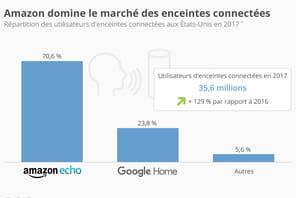 Avec Echo, Amazon règne sur le marché des haut-parleurs intelligents