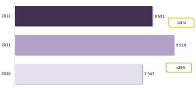 nombre de clics générés pour l'ensemble des annonceurs (en millions)