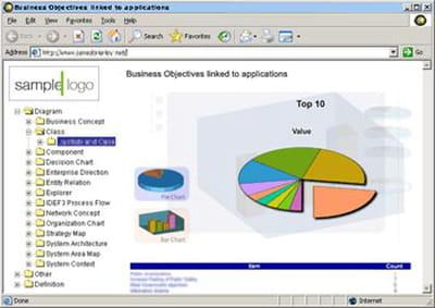 system architect (telelogic) supporte la plupart des sgbd du marché