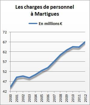 les charges de personnel de martigues se sont élevées à 67,3 millions d'euros en