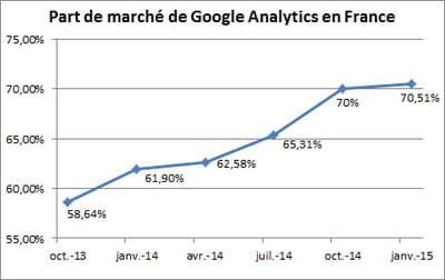 part de marché de google analytics chaque trimestre au sein desquelque sites