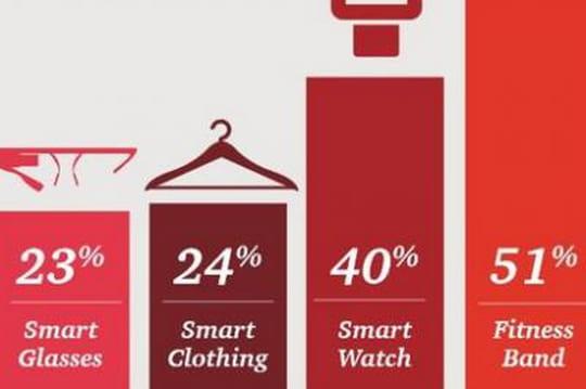 PwC publie une étude prospective sur les wearables