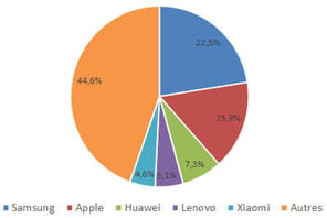 Le nombre de smartphones vendus dans le monde