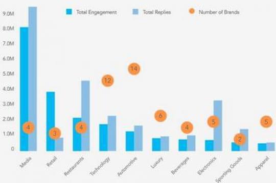 Les chiffres de l'engagement du top 100 des marques mondiales sur Twitter