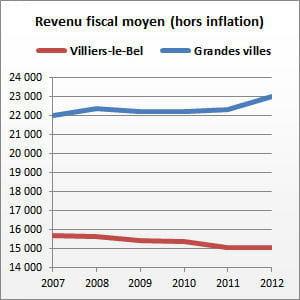 villiers-le-bel (val-d'oise) compte 27716habitants.