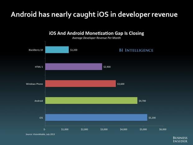 Salaire des développeurs: Android a presque rattrapé iOS