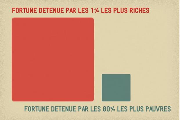 La richesse mondiale bien mal répartie