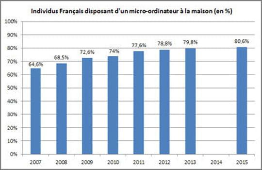 Equipement des foyers français en ordinateurs portables