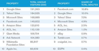meilleurs destinations web aux etats-unis en audience et temps passé