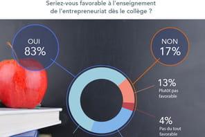 Les Français favorables à l'enseignement de l'entrepreneuriat dès le collège