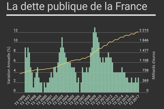 Dette de la France: en baisse au 4e trimestre 2017